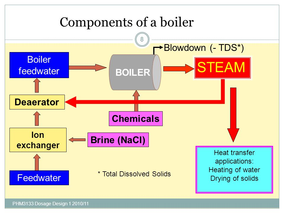 Components of a boiler PHM3133 Dosage Design 1 2010/11 8 Boiler feedwater Ion exchanger Feedwater Deaerator STEAM Chemicals Heat transfer applications: Heating of water Drying of solids Blowdown (- TDS*) Brine (NaCl) * Total Dissolved Solids BOILER
