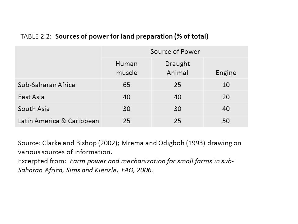 Source of Power Human muscle Draught AnimalEngine Sub-Saharan Africa652510 East Asia40 20 South Asia30 40 Latin America & Caribbean25 50 TABLE 2.2: Sources of power for land preparation (% of total) Source: Clarke and Bishop (2002); Mrema and Odigboh (1993) drawing on various sources of information.