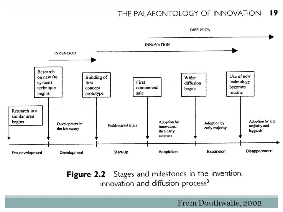 People and technologies are interconnected in ways that reproduce some types of knowledge and behavioral practices and not others Knowledge networks rationalize socio-material relationships in the agro-ecology There is often competition between knowledge network segments Knowledge Networks/Systems Office of International Research, Education, and Development, Virginia Tech