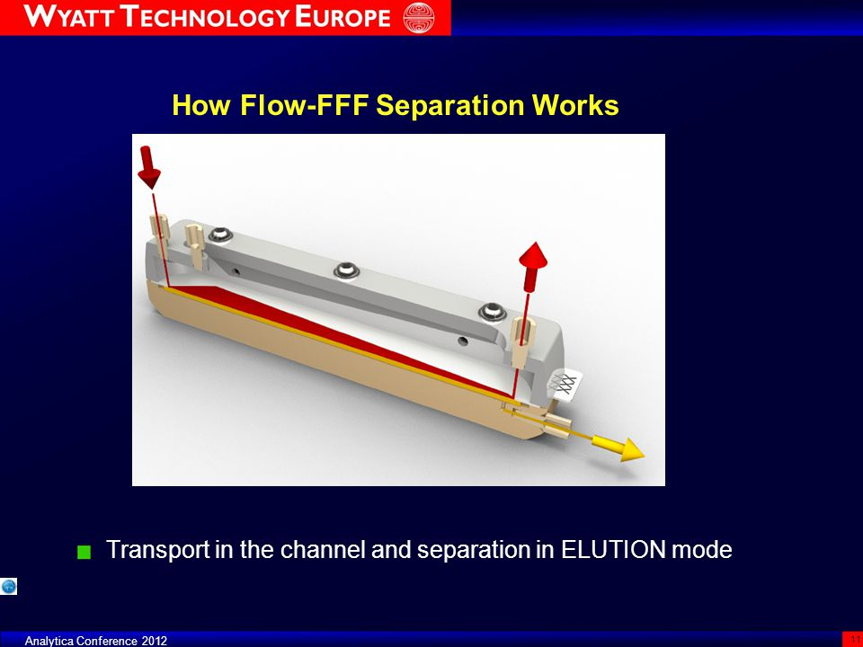 Analytica Conference 2012 11 Transport in the channel and separation in ELUTION mode How Flow-FFF Separation Works