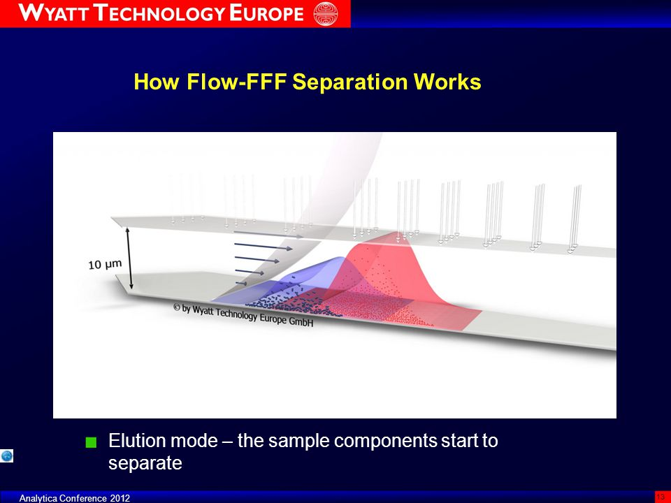 Analytica Conference 2012 13 How Flow-FFF Separation Works Elution mode – the sample components start to separate