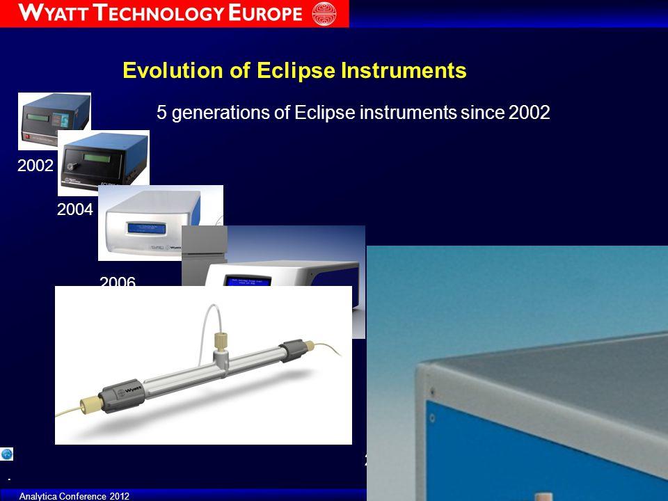 FFF Focus Day - ILSC 2011 4 miniDAWN 1996 22 µg BSA 90° LS Improvement of Signal Quality HELEOS II 2008 8.8 µg BSA 90° LS miniDAWN 1996 22 µg BSA.