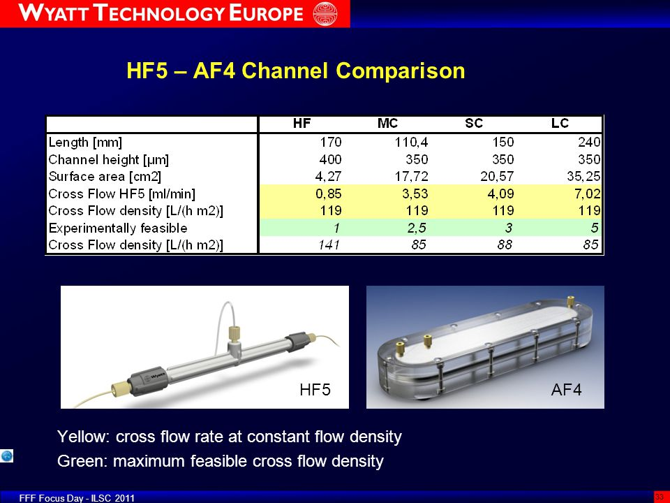 FFF Focus Day - ILSC 2011 33 HF5 – AF4 Channel Comparison Yellow: cross flow rate at constant flow density Green: maximum feasible cross flow density