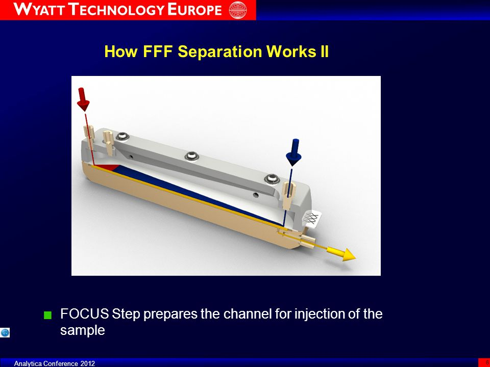 Analytica Conference 2012 6 How FFF Separation Works II FOCUS Step prepares the channel for injection of the sample