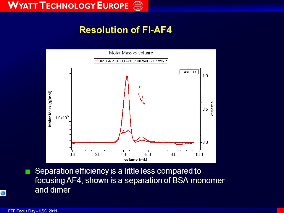 Resolution of FI-AF4 Separation efficiency is a little less compared to focusing AF4, shown is a separation of BSA monomer and dimer FFF Focus Day - I