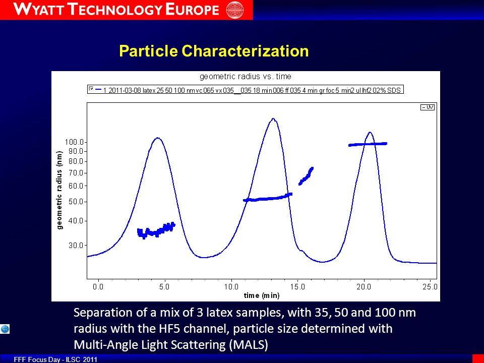Separation of a mix of 3 latex samples, with 35, 50 and 100 nm radius with the HF5 channel, particle size determined with Multi-Angle Light Scattering