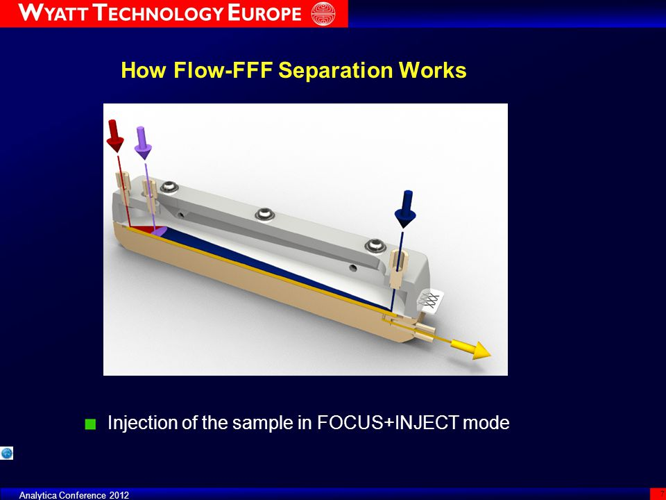 2011 Copyright Wyatt Technology Europe GmbH – All Rights reserved 38 The Eclipse DUALTEC Integration with Agilent 1260 and ChemStation ® as well as with Dionex Ultimate and Chromeleon®