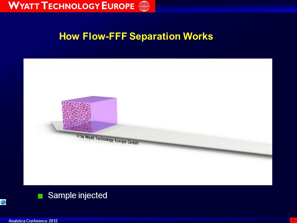 Analytica Conference 2012 8 How Flow-FFF Separation Works Sample injected