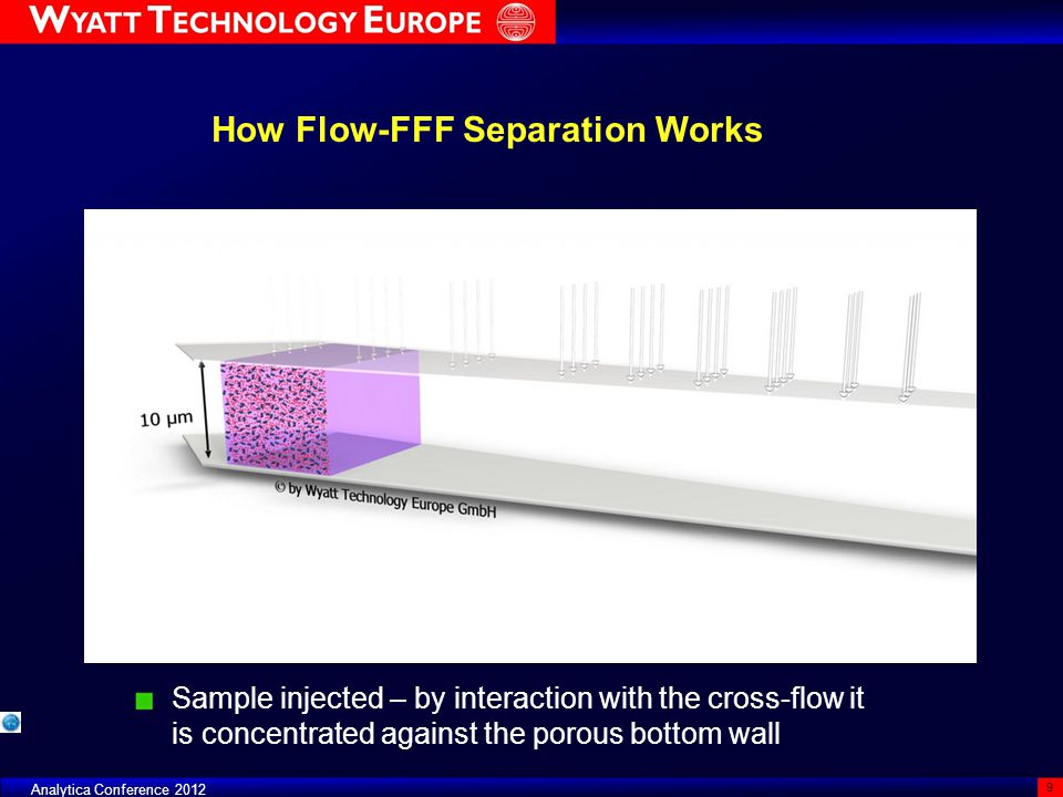 Eclipse Frit-Inlet AF4 Frit-Inlet AF4 is an alternative way to achieve separation with AF4 without a focusing step A frit is placed at the inlet in the upper plate The sample is injected through the tip of the channel A flow stream equivalent to the cross-flow is introduced through the top-frit Relaxation is achieved on the fly without stopped-flow focusing FFF Focus Day - ILSC 2011 60