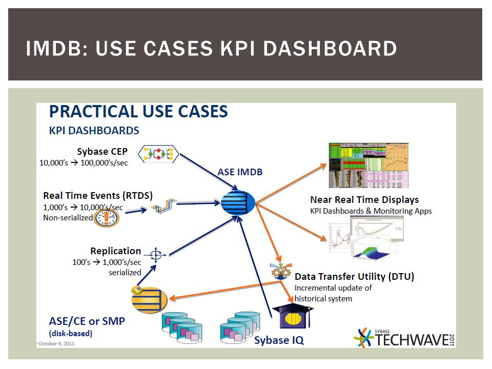 IMDB: USE CASES KPI DASHBOARD