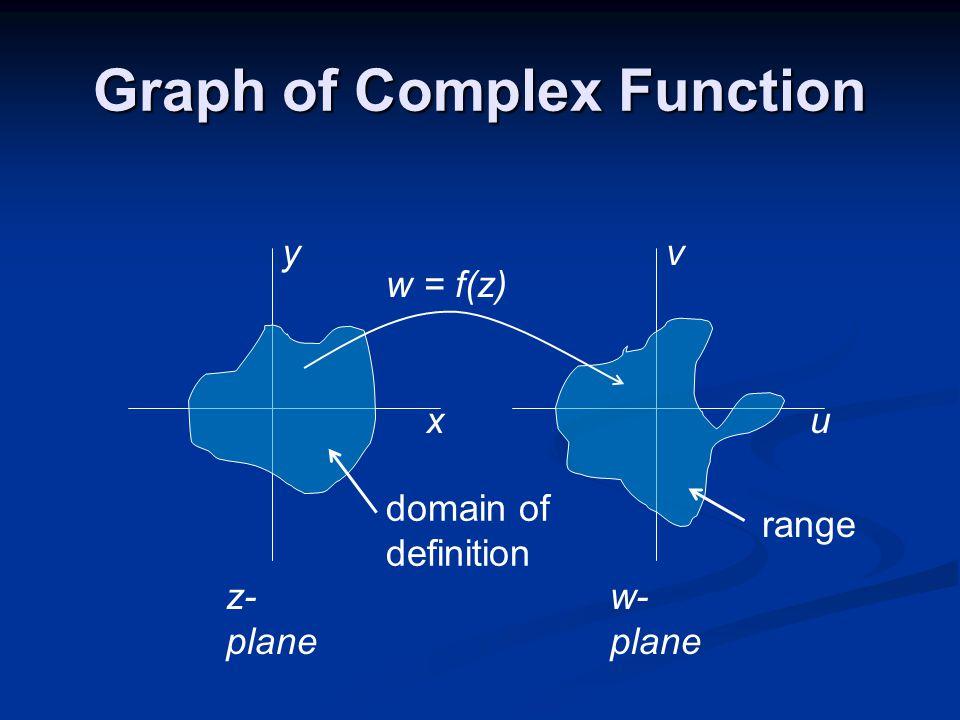 Graph of Complex Function xu yv z- plane w- plane domain of definition range w = f(z)