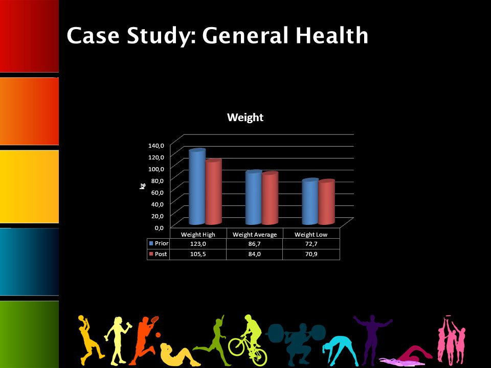 Case Study: General Health