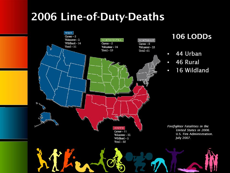 2006 Line-of-Duty-Deaths 106 LODDs 44 Urban 46 Rural 16 Wildland Firefighter Fatalities in the United States in 2006.