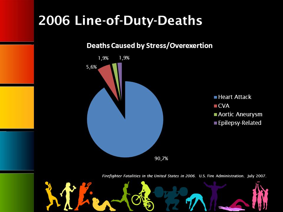 2006 Line-of-Duty-Deaths Firefighter Fatalities in the United States in 2006.