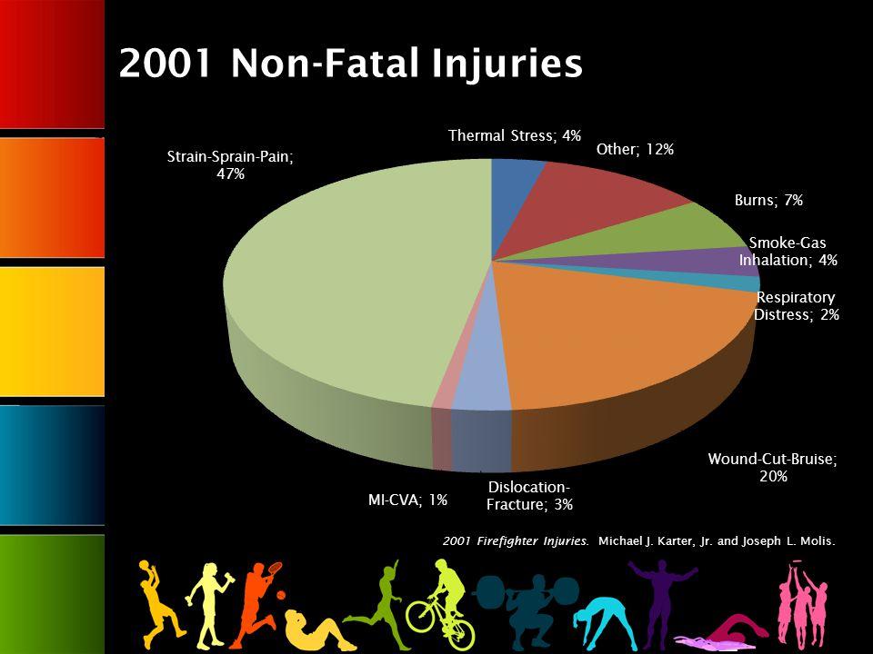 2001 Non-Fatal Injuries 2001 Firefighter Injuries. Michael J. Karter, Jr. and Joseph L. Molis.