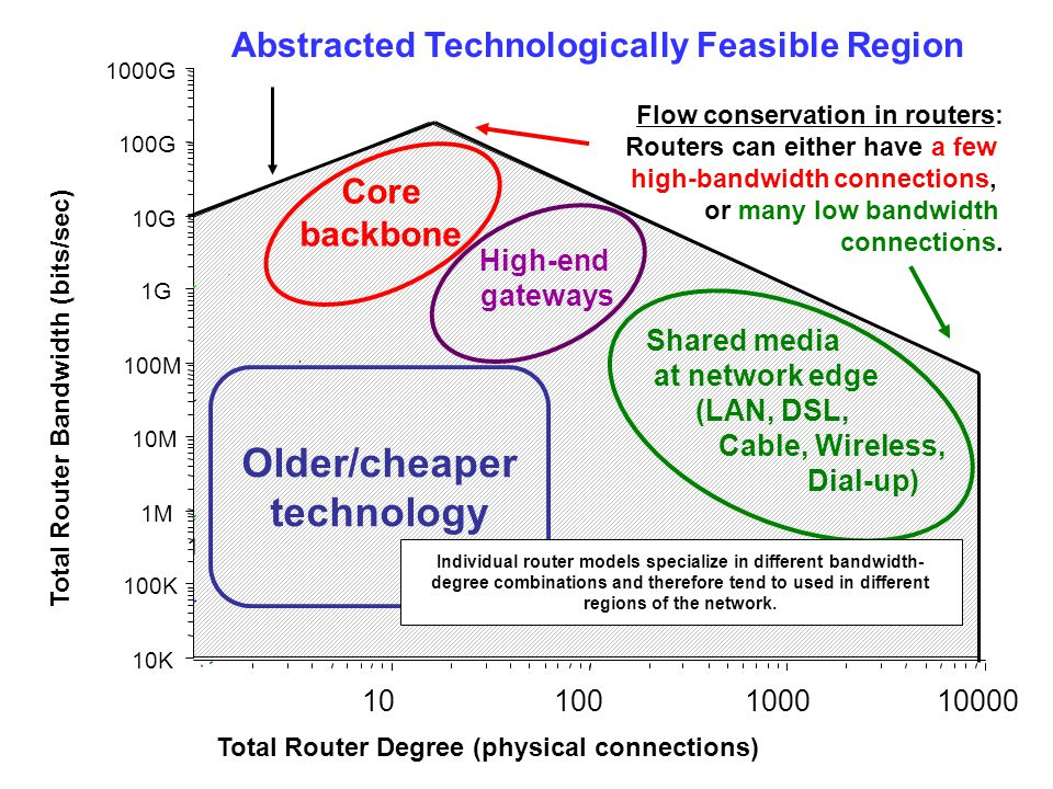 10K 100K 1M 10M 100M 1G 10G 100G 1000G 1 10100100010000 Total Router Degree (physical connections) Total Router Bandwidth (bits/sec) Shared media at n