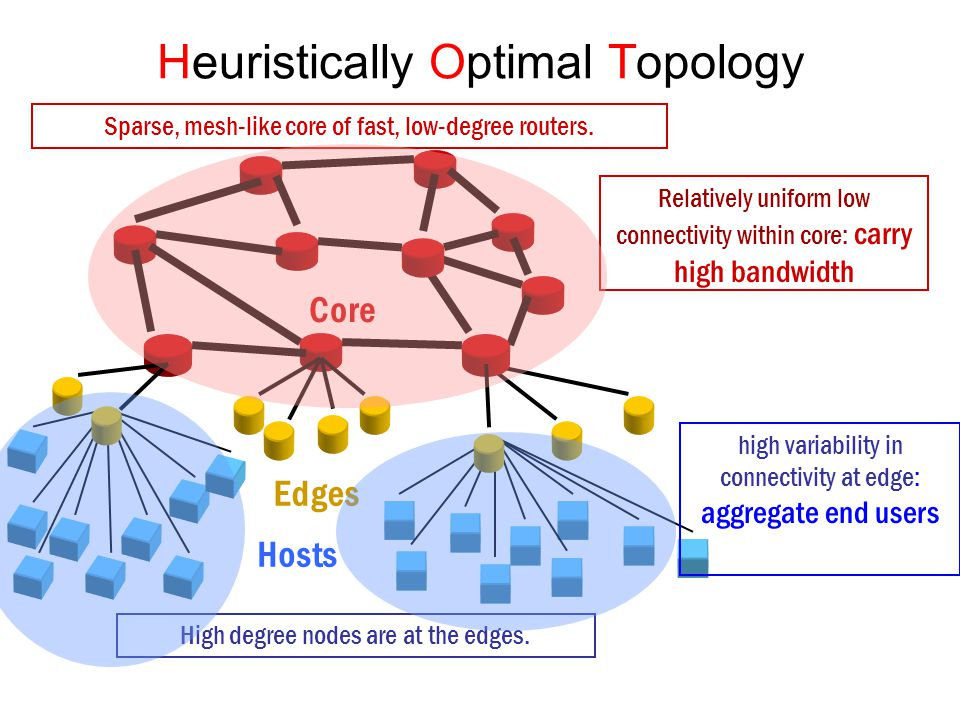 Hosts Edges Core Heuristically Optimal Topology High degree nodes are at the edges. Sparse, mesh-like core of fast, low-degree routers. Relatively uni