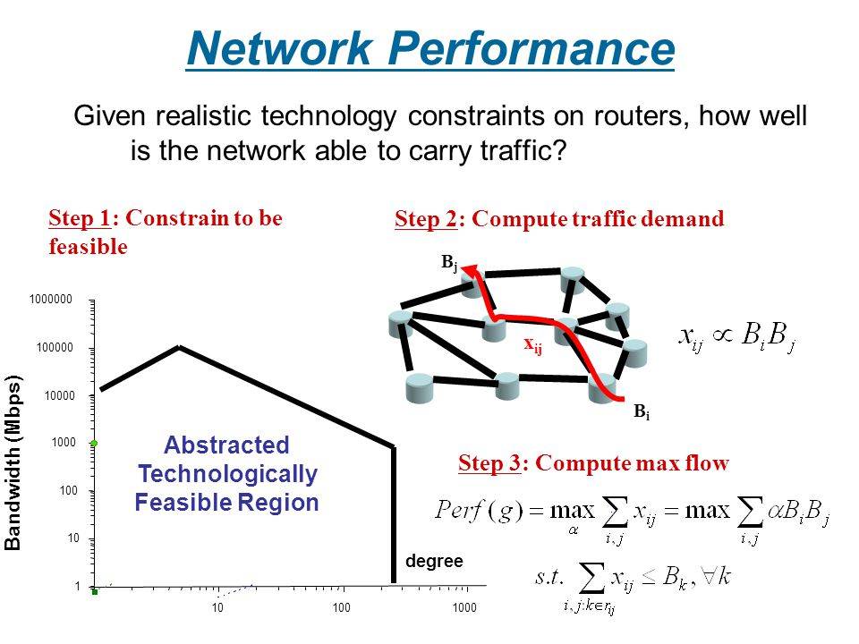 Network Performance Given realistic technology constraints on routers, how well is the network able to carry traffic? Step 1: Constrain to be feasible