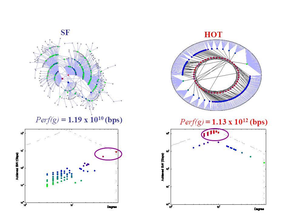 SF HOT Perf(g) = 1.19 x 10 10 (bps) Perf(g) = 1.13 x 10 12 (bps)