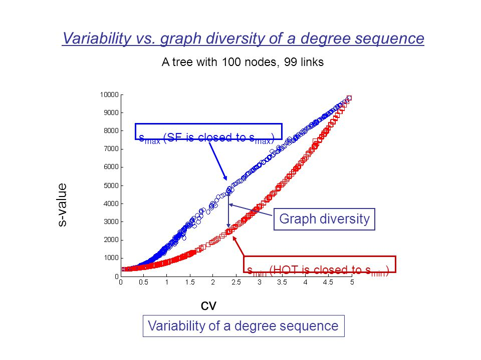s max (SF is closed to s max ) s-value s min (HOT is closed to s min ) Variability vs.