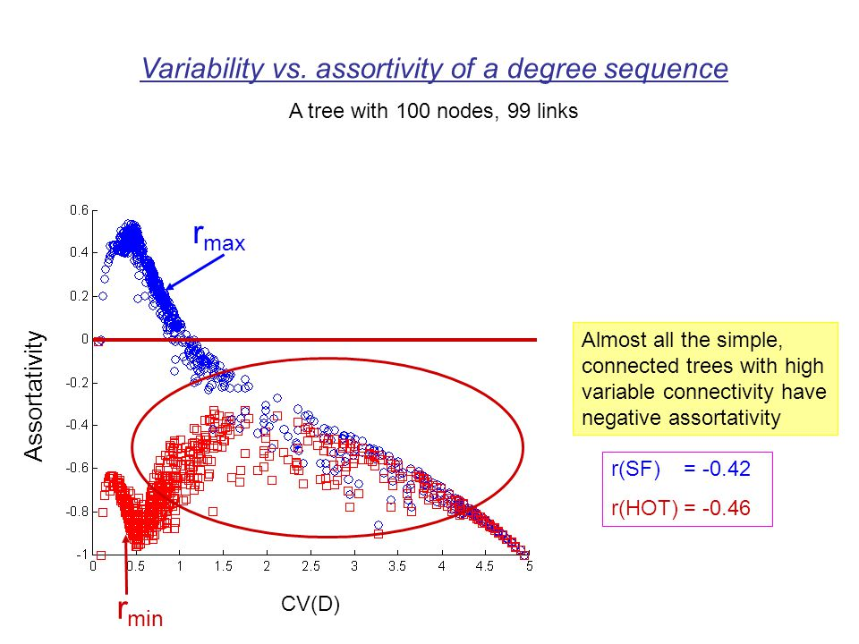 CV(D) Almost all the simple, connected trees with high variable connectivity have negative assortativity Assortativity r max r min Variability vs. ass