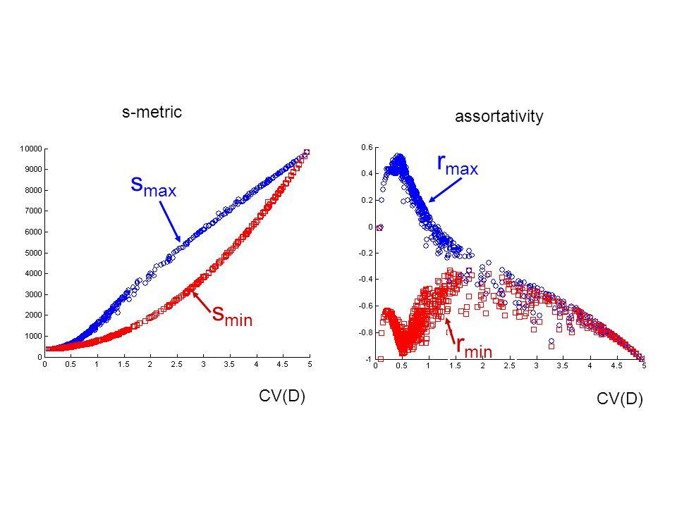 s-metric assortativity s max s min r max r min CV(D)