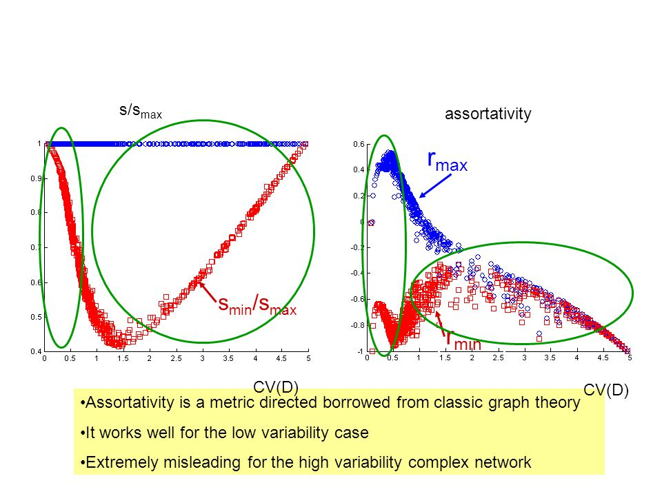 s/s max assortativity s min /s max r max r min Assortativity is a metric directed borrowed from classic graph theory It works well for the low variability case Extremely misleading for the high variability complex network CV(D)