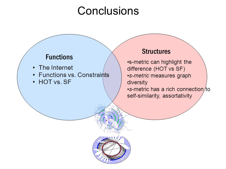 Conclusions Functions Structures The Internet Functions vs.