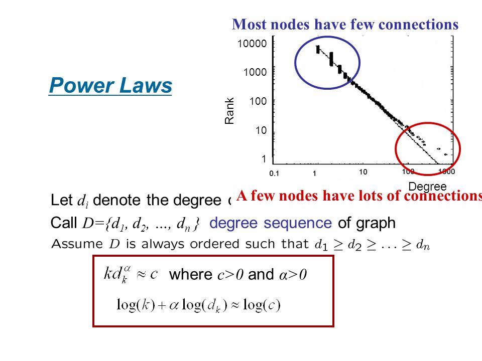 Power Laws 10000 1000 100 10 1 Source: Faloutsos et al. (1999) Most nodes have few connections Call D={d 1, d 2, …, d n } degree sequence of graph Let