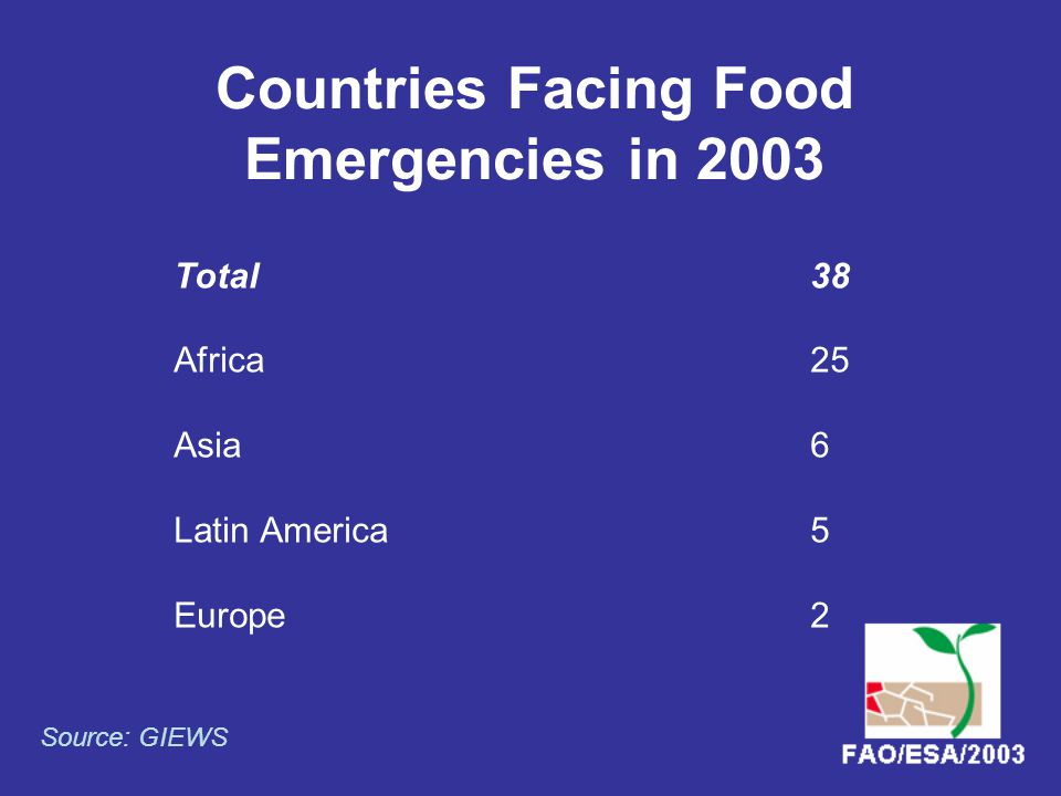 Countries Facing Food Emergencies in 2003 Total38 Africa25 Asia6 Latin America5 Europe2 Source: GIEWS