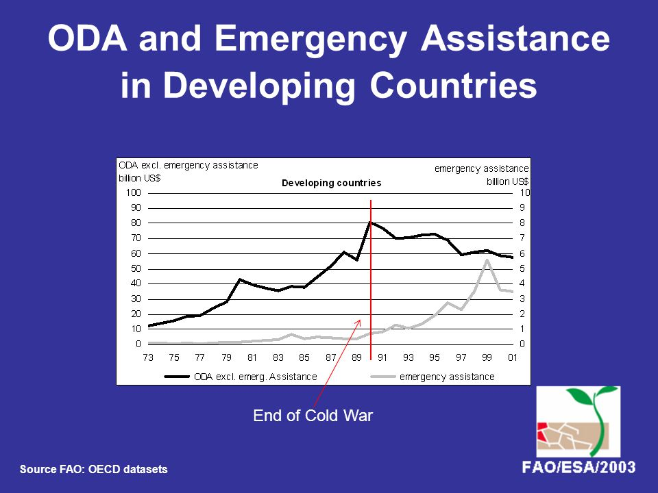 ODA and Emergency Assistance in Developing Countries End of Cold War Source FAO: OECD datasets