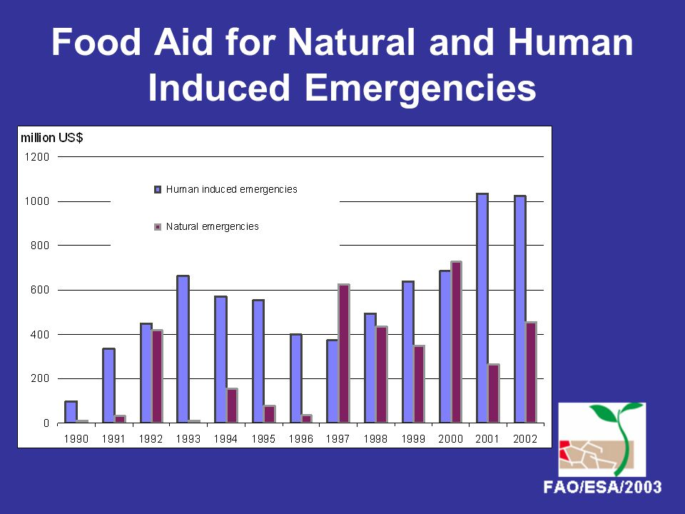 13 Countries Facing Complex Emergencies: People Affected,Food Aid and ODA