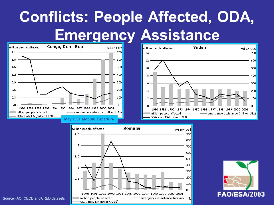 Per Capita Emergency Assistance and ODA Emergency assistance USD per head ODA USD per capita Million people affected
