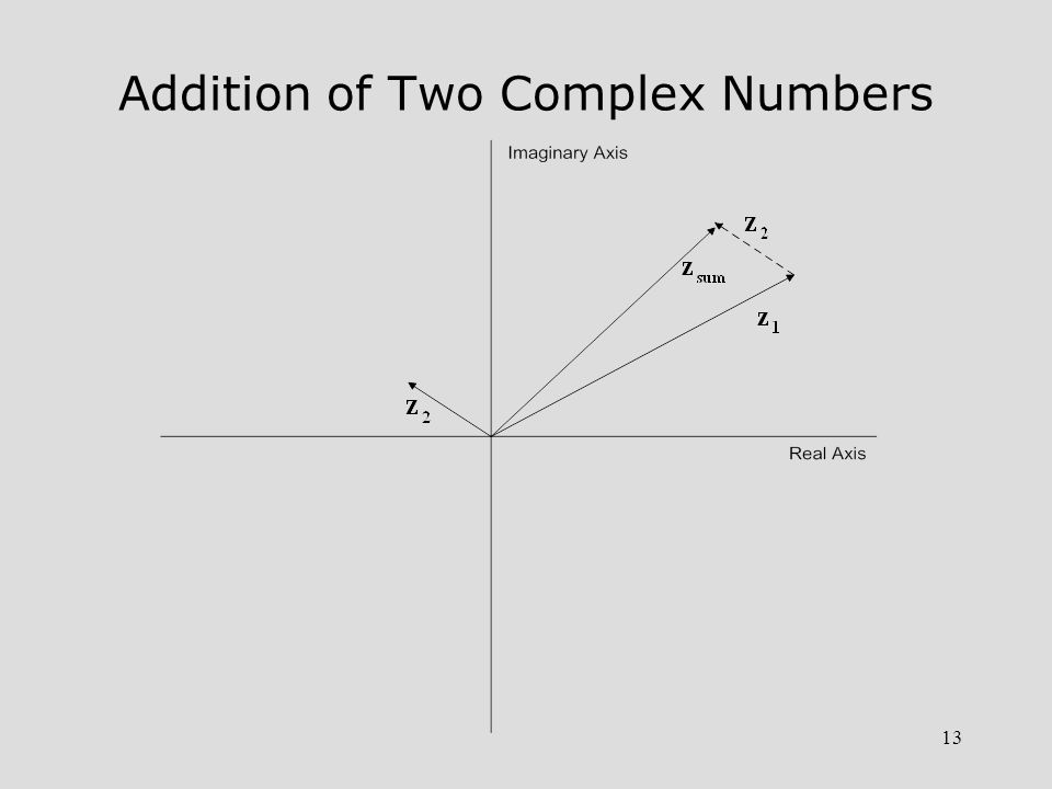 13 Addition of Two Complex Numbers