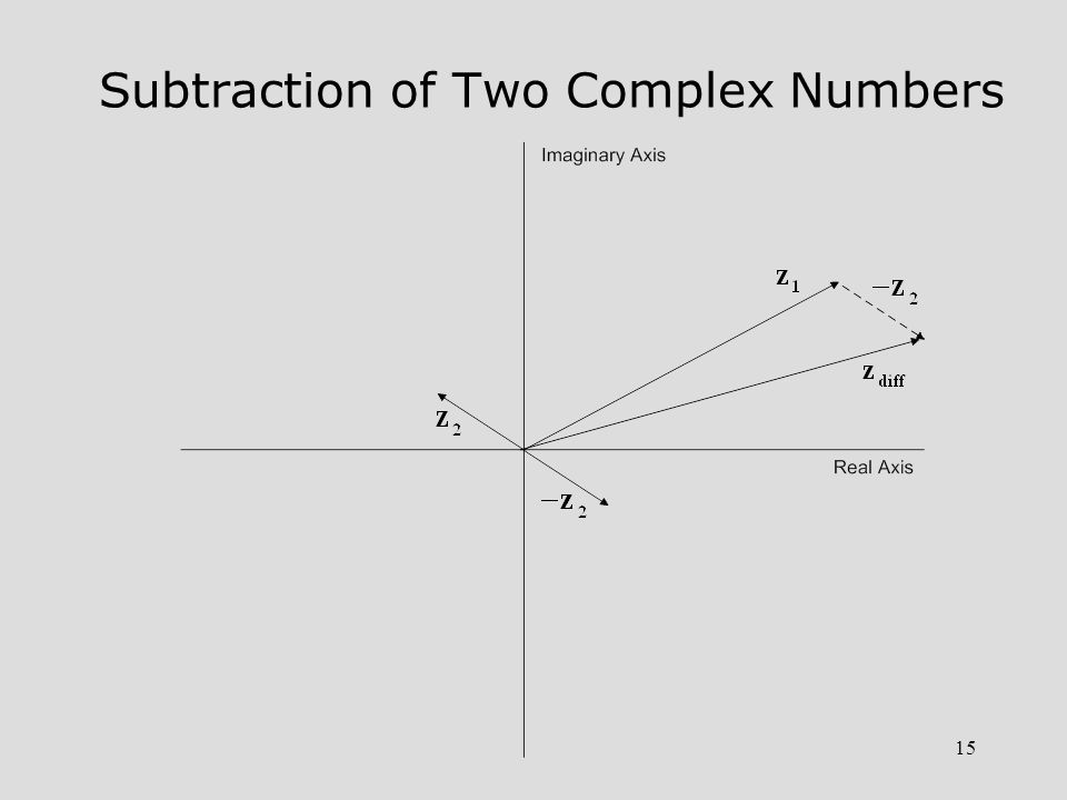 15 Subtraction of Two Complex Numbers