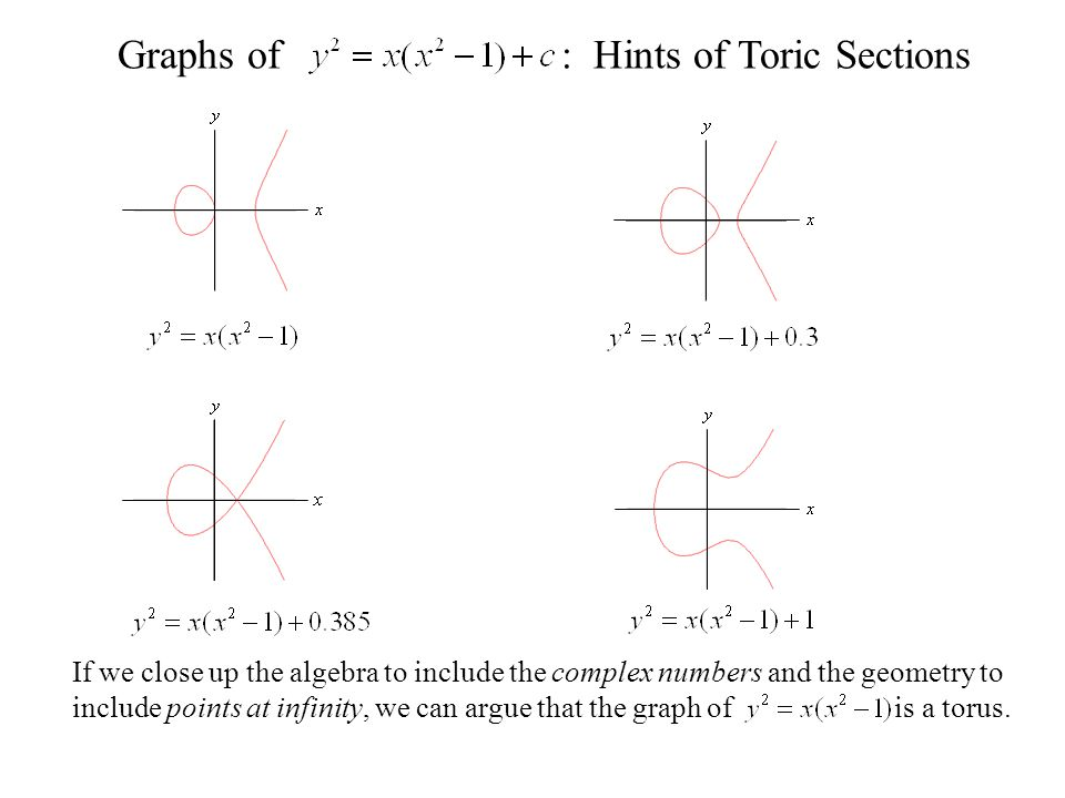 Graphs of: Hints of Toric Sections If we close up the algebra to include the complex numbers and the geometry to include points at infinity, we can argue that the graph of is a torus.