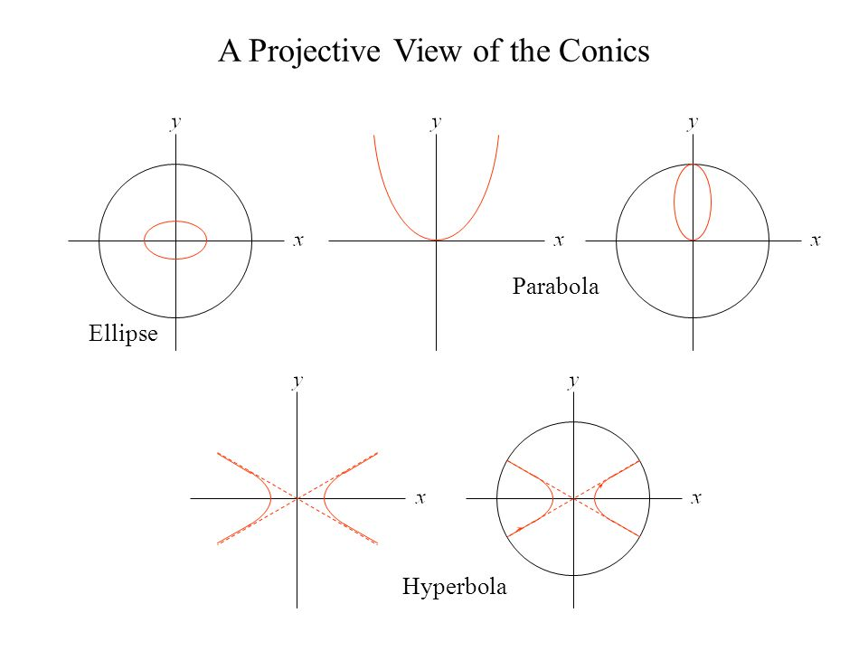 A Projective View of the Conics Ellipse Parabola Hyperbola