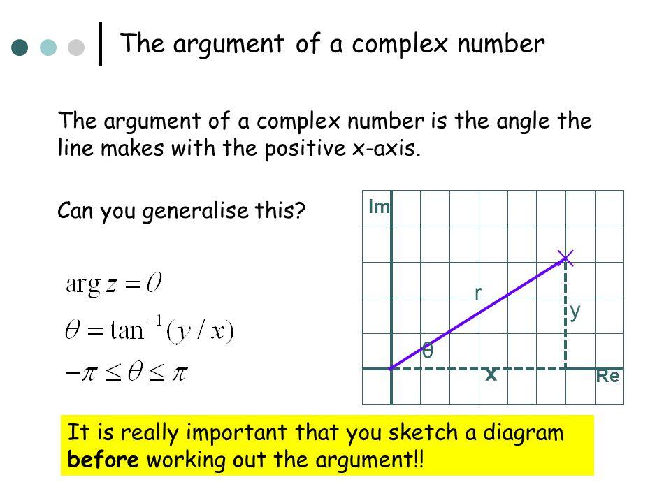 The argument of a complex number The argument of a complex number is the angle the line makes with the positive x-axis. Im x y Re r θ Can you generali