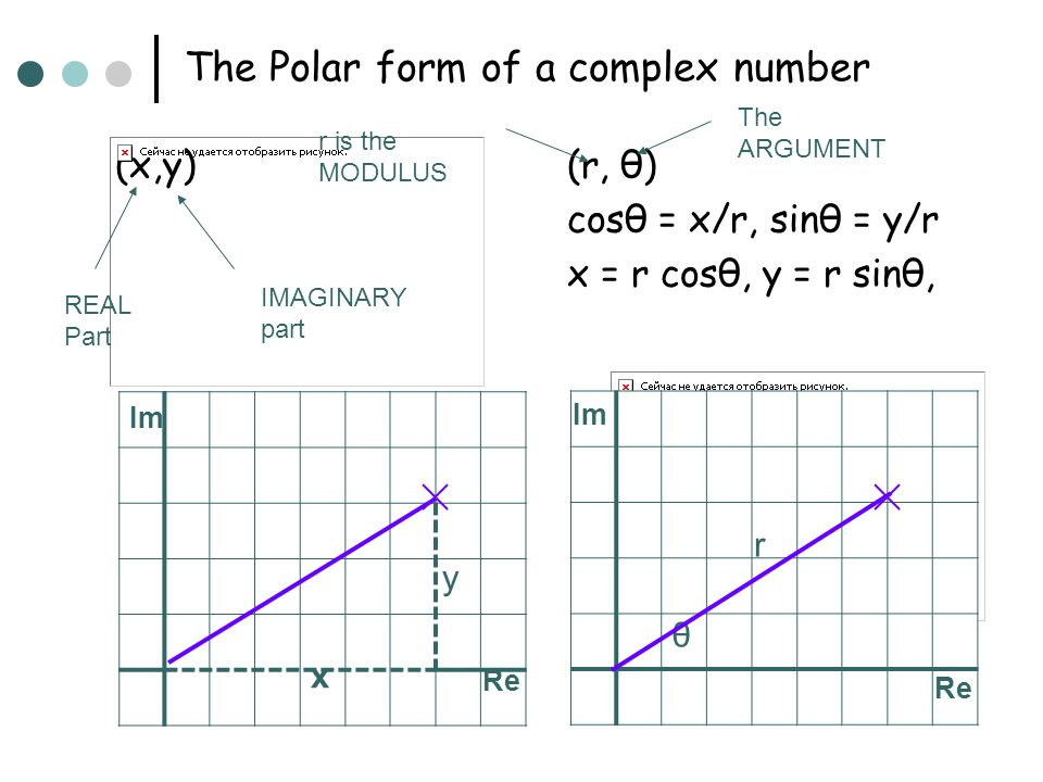The Polar form of a complex number (x,y)(r, θ) cosθ = x/r, sinθ = y/r x = r cosθ, y = r sinθ, Im r Re Im x θ y Re REAL Part IMAGINARY part r is the MO