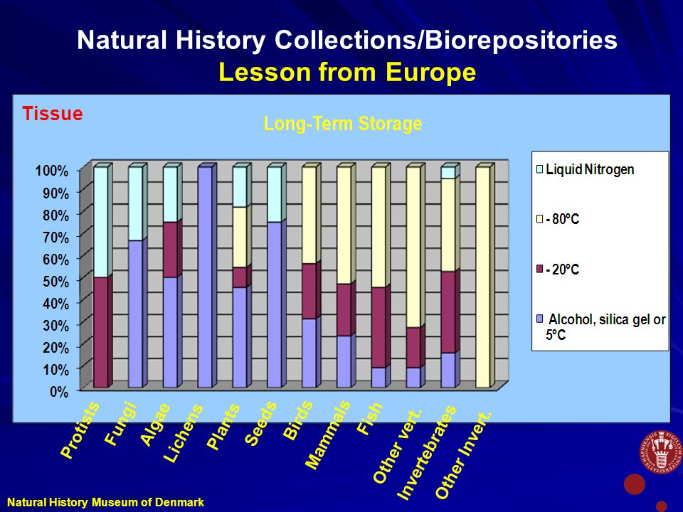 Natural History Collections/Biorepositories Lesson from Europe Protists FungiAlgae Lichens Plants Seeds Birds Mammals Fish Other vert.