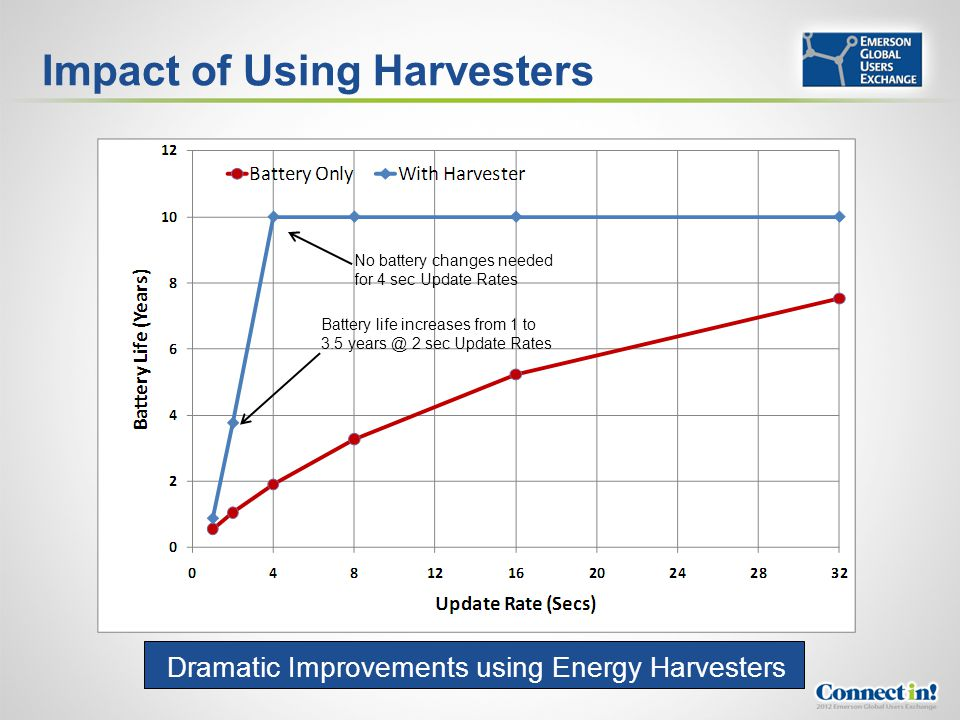Impact of Using Harvesters No battery changes needed for 4 sec Update Rates Battery life increases from 1 to 3.5 years @ 2 sec Update Rates Dramatic I
