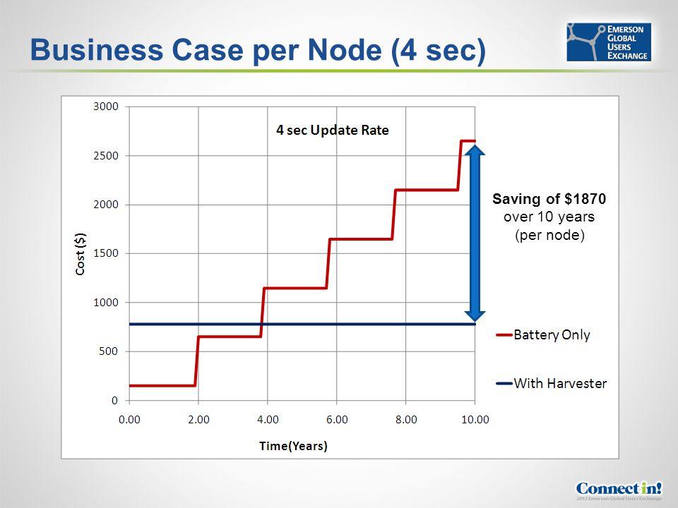 Business Case per Node (4 sec) Saving of $1870 over 10 years (per node)