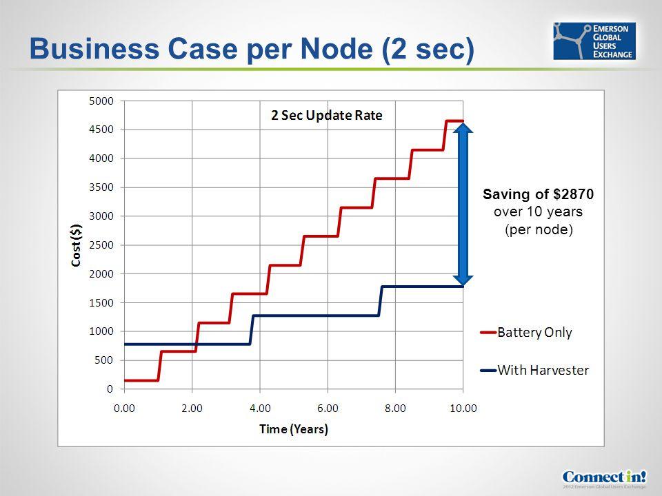 Business Case per Node (2 sec) Saving of $2870 over 10 years (per node)