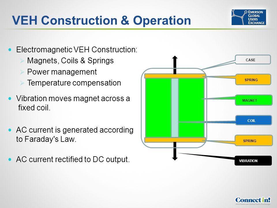 VEH Construction & Operation Electromagnetic VEH Construction: Magnets, Coils & Springs Power management Temperature compensation Vibration moves magn