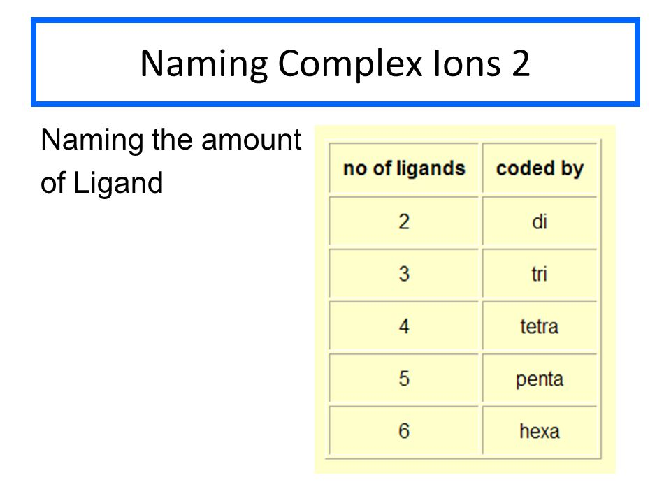 Naming Complex Ions 2 Naming the amount of Ligand