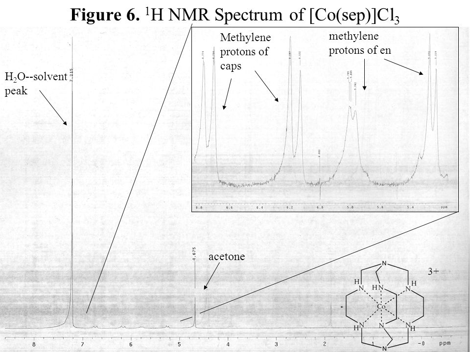 Figure 6. 1 H NMR Spectrum of [Co(sep)]Cl 3 3+ H 2 O--solvent peak Methylene protons of caps methylene protons of en acetone
