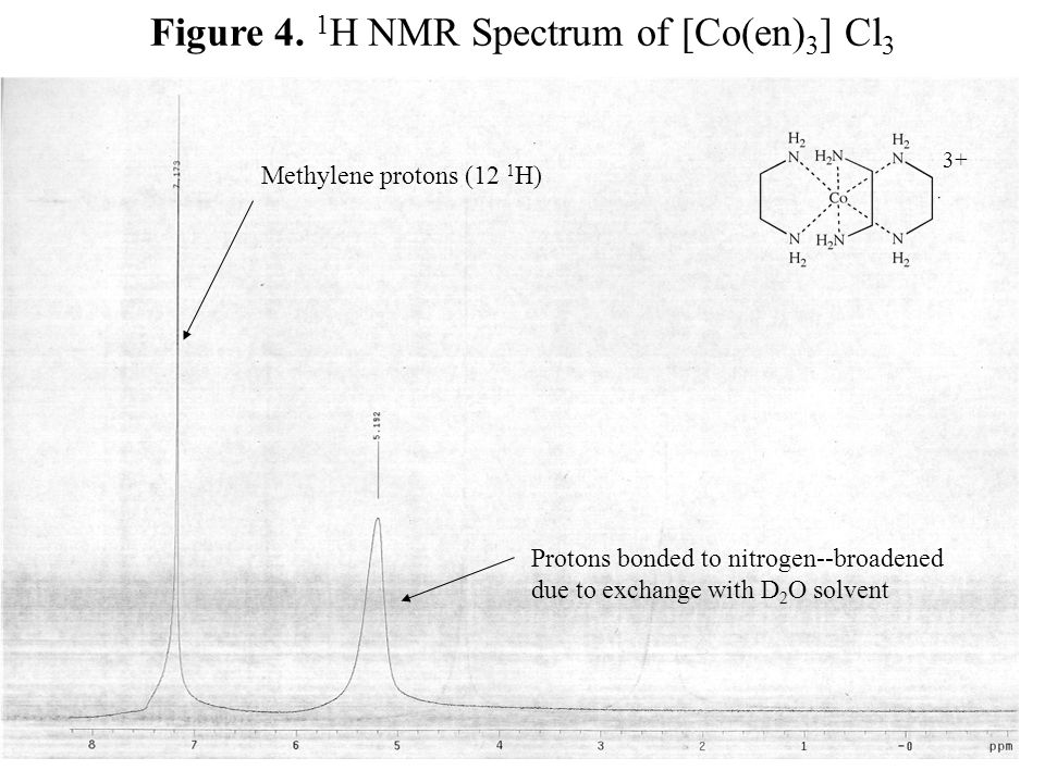 Figure 4. 1 H NMR Spectrum of [Co(en) 3 ] Cl 3 3+ Methylene protons (12 1 H) Protons bonded to nitrogen--broadened due to exchange with D 2 O solvent