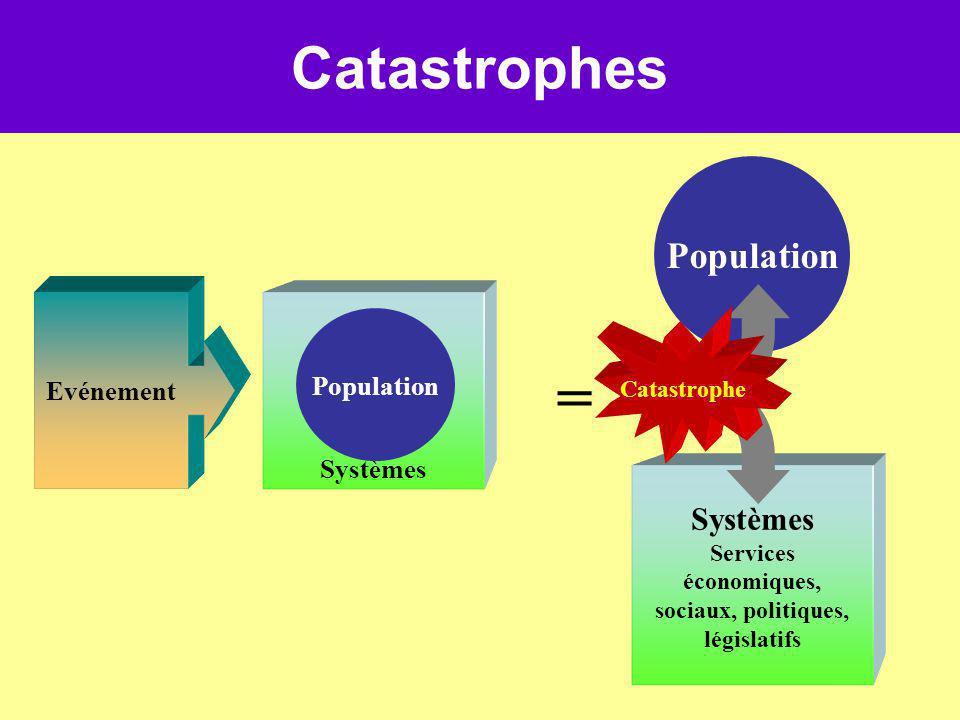 Catastrophes Evénement = Systèmes Population Systèmes Services économiques, sociaux, politiques, législatifs Population Catastrophe