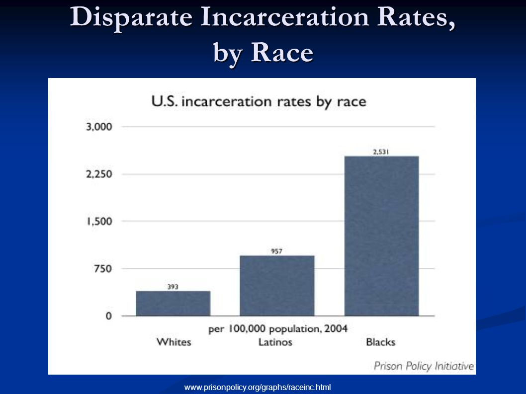 Disparate Incarceration Rates, by Race www.prisonpolicy.org/graphs/raceinc.html