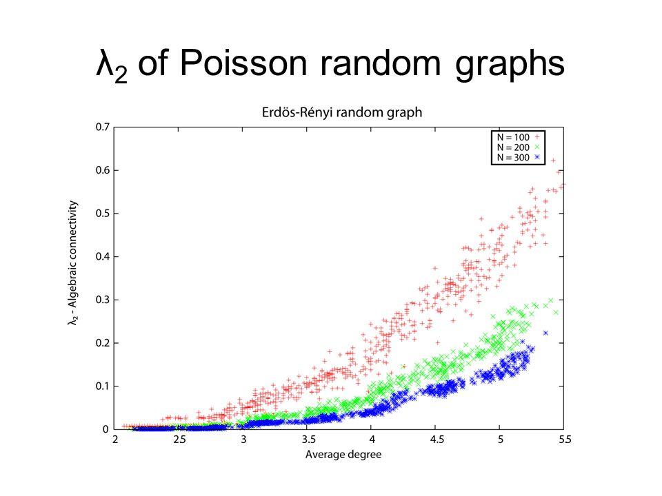 λ 2 of Poisson random graphs